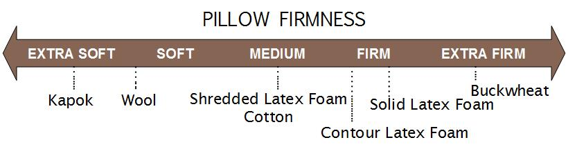 Natural Pillows - buckwheat, wool, latex foam, cotton - toddler, adult, travel sizes